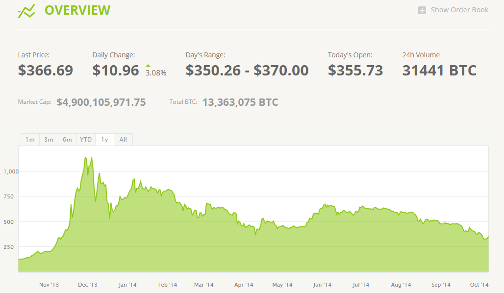 Buy and sell on Bitstamp